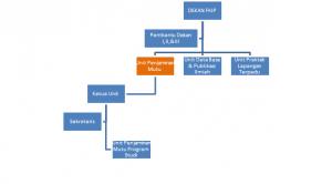Struktur Organisasi UPM